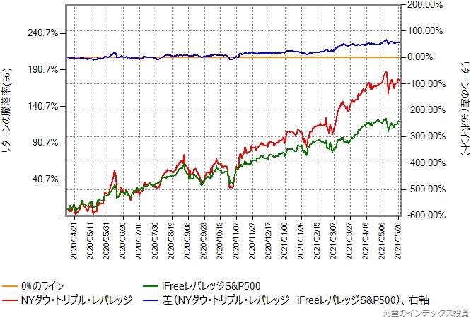 iFreeレバレッジS&P500とNYダウ・トリプル・レバレッジのリターン比較グラフ