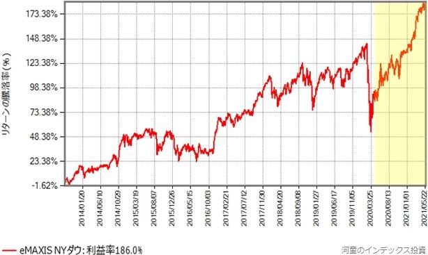 eMAXIS NYダウの2013年9月以降のリターン推移グラフ