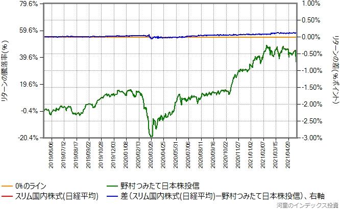 スリム国内株式(日経平均)と野村つみたて日本株投信のリターン比較グラフ