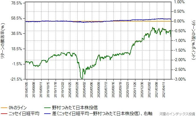 ニッセイ日経平均と野村つみたて日本株投信のリターン比較グラフ