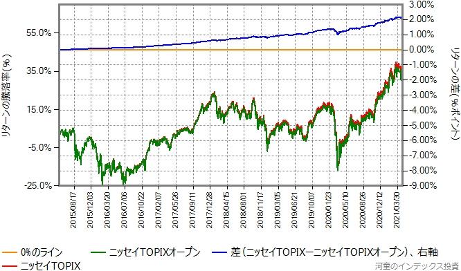 ニッセイTOPIXとニッセイTOPIXオープンのリターン比較グラフ