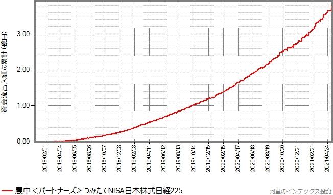 設定来の資金流出入額の累計の推移