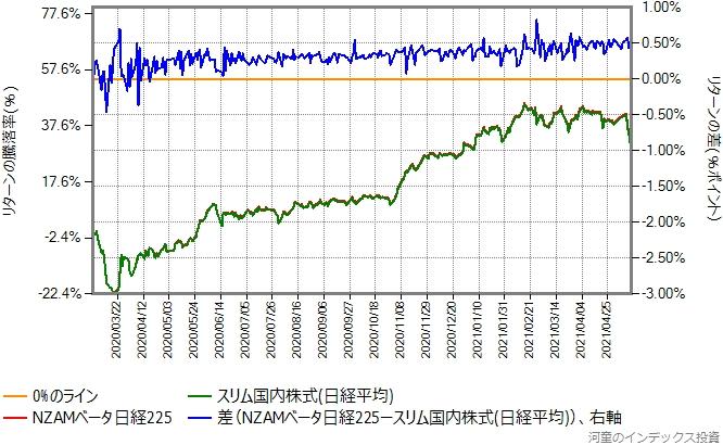 NZAMベータ日経225とスリム国内株式(日経平均)のリターン比較グラフ
