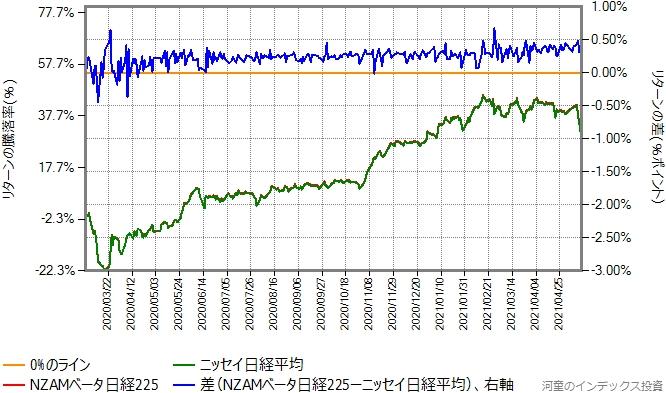 NZAMベータ日経225とニッセイ日経平均のリターン比較グラフ