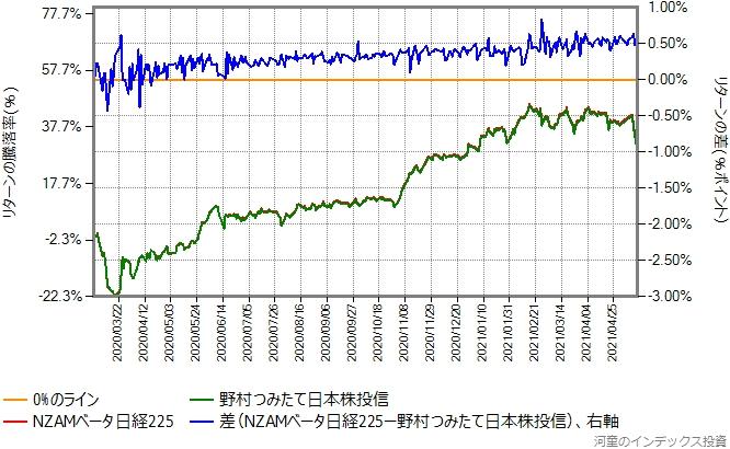 NZAMベータ日経225と野村つみたて日本株投信のリターン比較グラフ