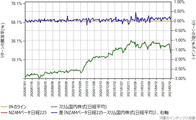 NZAMベータ日経225とスリム国内株式(日経平均)のリターン比較グラフ、2020年7月から