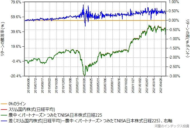 スリム国内株式(日経平均)とつみたてNISA日本株式日経225のリターン比較グラフ