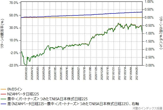 NZAMベータ日経225とつみたてNISA日本株式日経225のリターン比較グラフ
