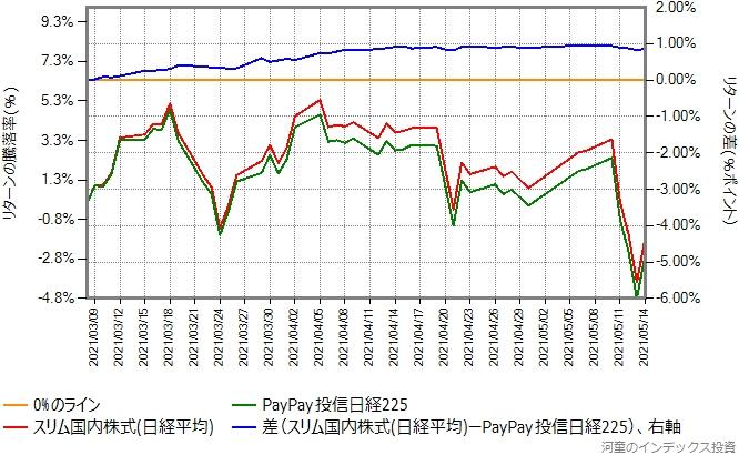 PayPay投信日経225とスリム国内株式(日経平均)のリターン比較グラフ