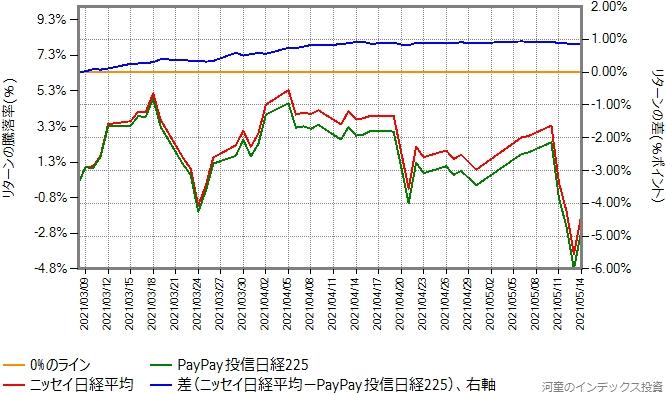 PayPay投信日経225とニッセイ日経平均のリターン比較グラフ