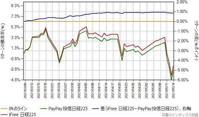 PayPay投信日経225とiFree日経225のリターン比較グラフ