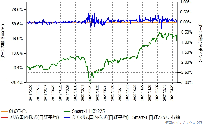 Smart-i 日経225とスリム国内株式(日経平均)のリターン比較グラフ