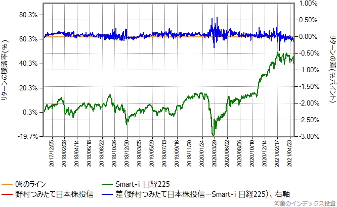 野村つみたて日本株投信の運用コストを年率0.07%ポイント増量したものとの比較グラフ