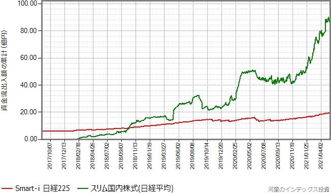 スリム国内株式(日経平均)もプロットしたグラフ