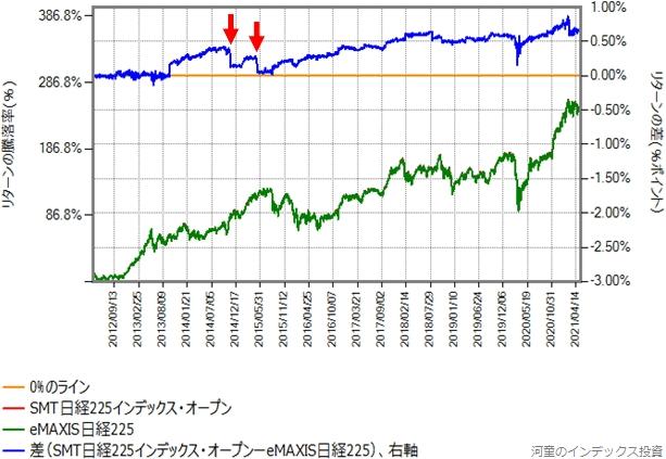 SMT日経225インデックス・オープンとeMAXIS日経225のリターン比較グラフ