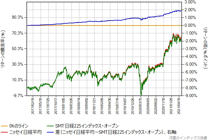 ニッセイ日経平均とSMT日経225インデックス・オープンのリターン比較グラフ