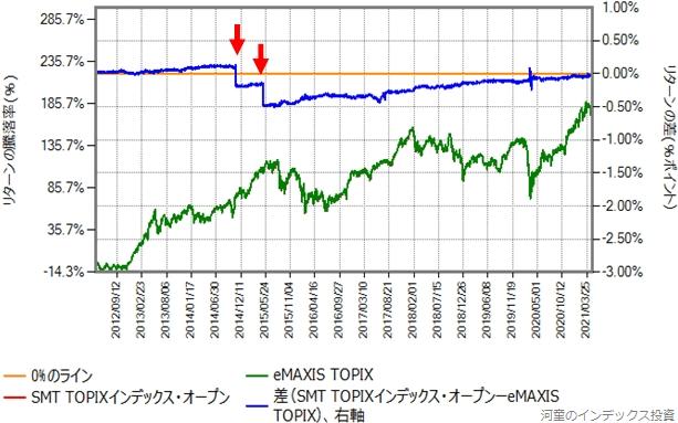 SMT TOPIXインデックス・オープンとeMAXIS TOPIXのリターン比較グラフ