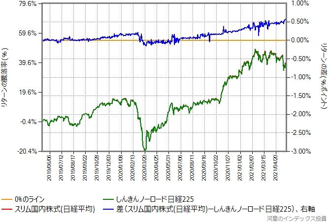 スリム国内株式(日経平均)としんきんノーロード日経225のリターン比較グラフ