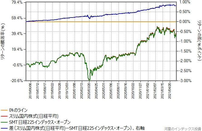 スリム国内株式(日経平均)とSMT日経225インデックス・オープンのリターン比較グラフ