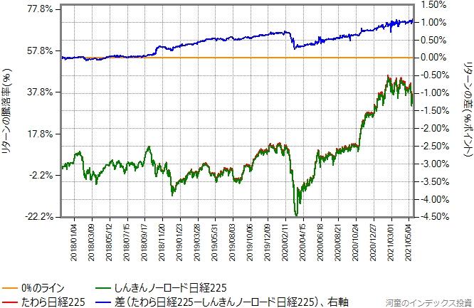 たわら日経225としんきんノーロード日経225のリターン比較グラフ