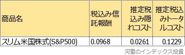 スリム米国株式(S&P500)のトータルコスト表