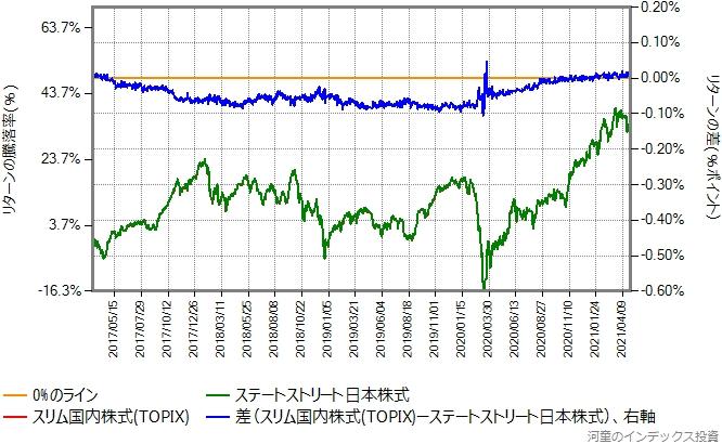 スリム国内株式(TOPIX)とステートストリート日本株式のリターン比較グラフ