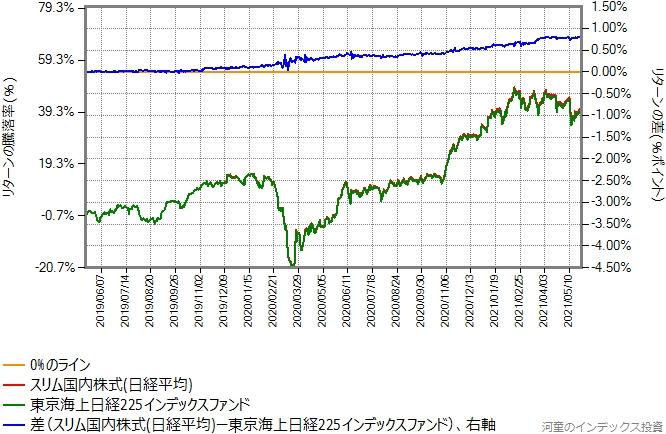 スリム国内株式(日経平均)と東京海上日経225インデックスのリターン比較グラフ