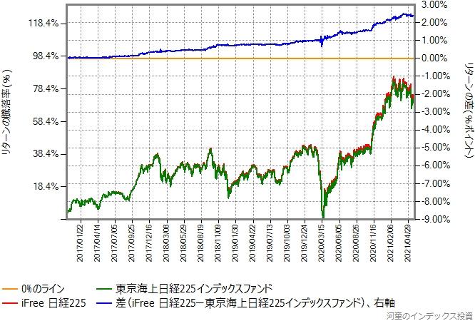 iFree日経225と東京海上日経225インデックスのリターン比較グラフ