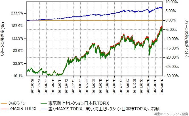 東京海上セレクション日本株TOPIXとeMAXIS TOPIXのリターン比較グラフ