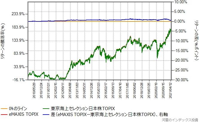 eMAXIS TOPIXの運用コストを年率0.2%ポイント増量したものとの比較グラフ