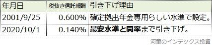 東京海上セレクション日本株TOPIXの信託報酬引き下げ履歴表