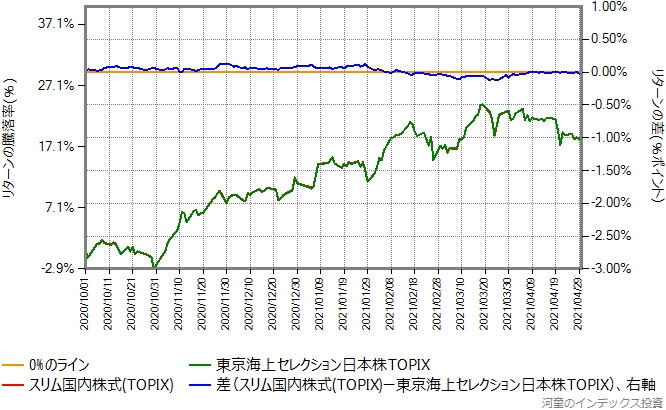 東京海上セレクション日本株TOPIXとスリム国内株式(TOPIX)のリターン比較グラフ