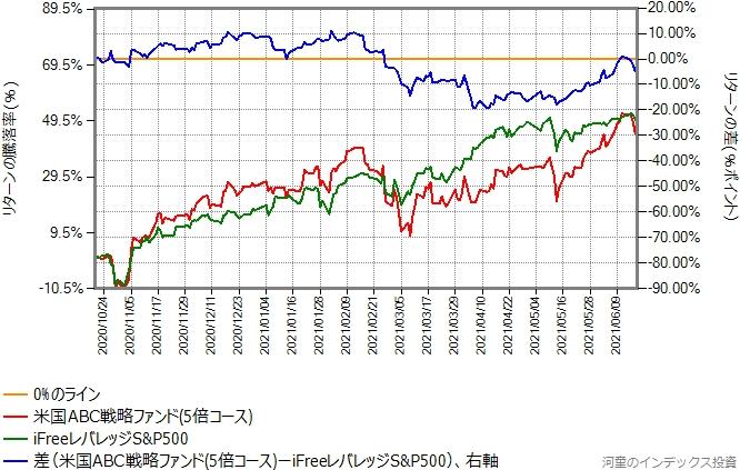 米国ABC戦略ファンド(5倍コース)とiFreeレバレッジS&P500のリターン比較グラフ