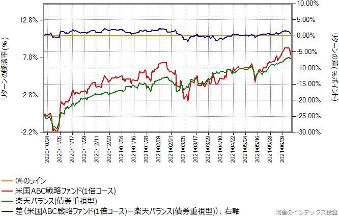 米国ABC戦略ファンド(1倍コース)と楽天バランス(債券重視型)のリターン比較グラフ