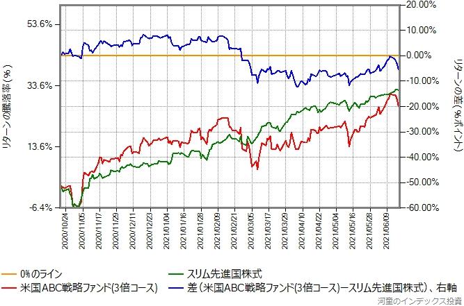 米国ABC戦略ファンド(3倍コース)とスリム先進国株式のリターン比較グラフ