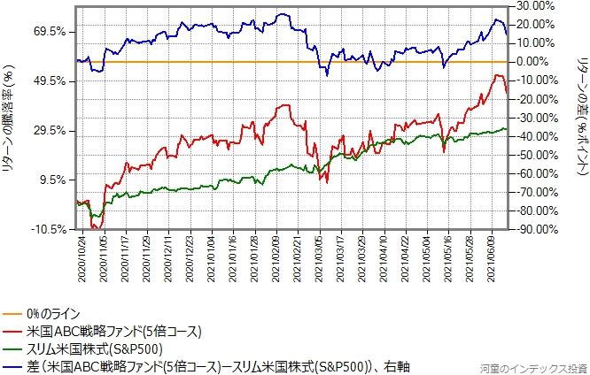 米国ABC戦略ファンド(5倍コース)とスリム米国株式(S&P500)のリターン比較グラフ