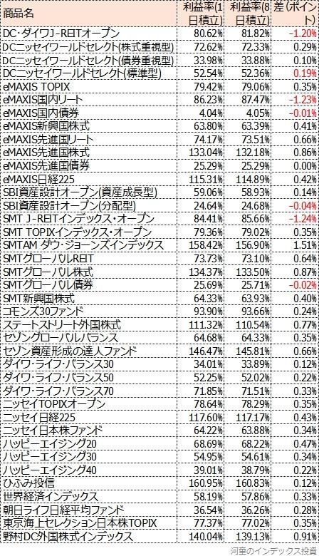 2009年までに設定された主な投資信託のシミュレーション結果表、商品名順