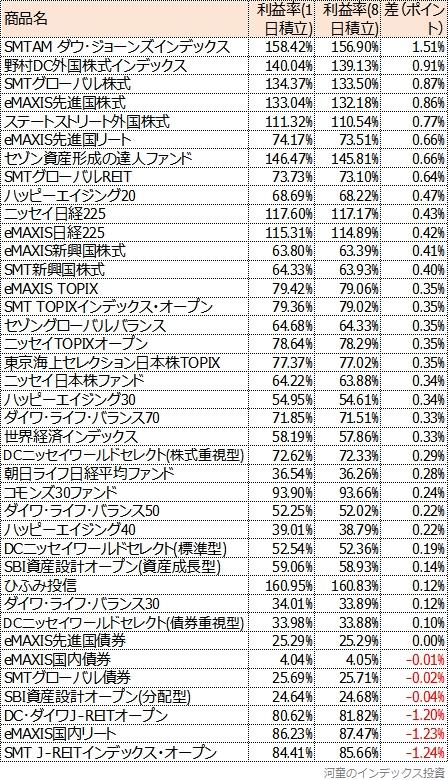 2009年までに設定された主な投資信託のシミュレーション結果表、利益率の差順