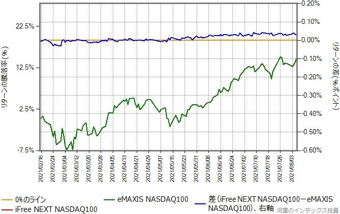 eMAXIS NASDAQ100とiFree NEXT NASDAQ100のリターン比較グラフ