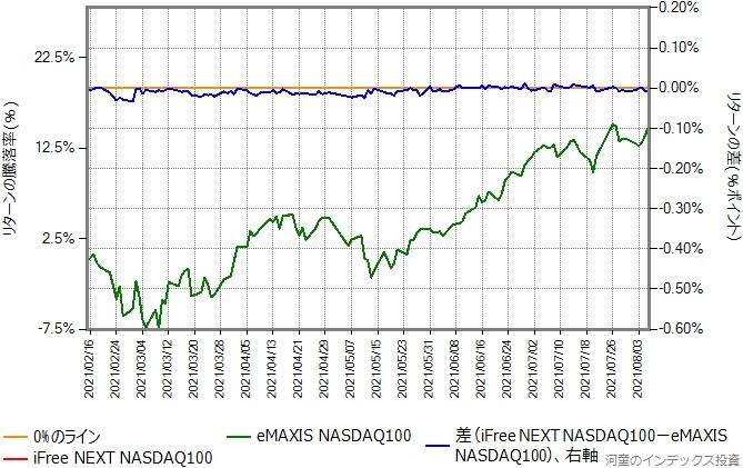 iFree NEXT NASDAQ100の運用コストを年率0.07%ポイント増量したものとの比較グラフ