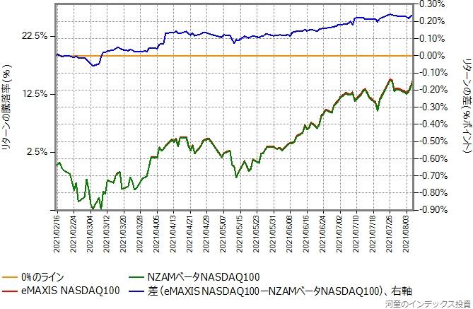 eMAXIS NASDAQ100とNZAMベータNASDAQ100のリターン比較グラフ