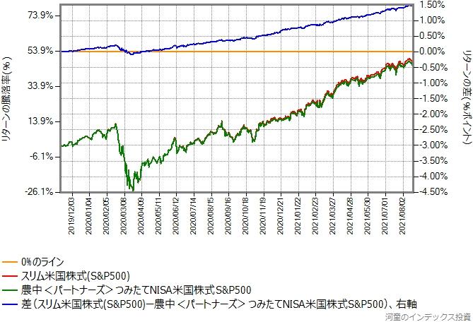 スリム米国株式(S&P500)と農中<パートナーズ>つみたてNISA米国株式S&P500のリターン比較グラフ