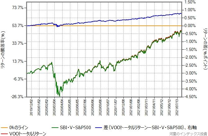 VOOトータルリターンとSBI・V・S&P500の比較グラフ
