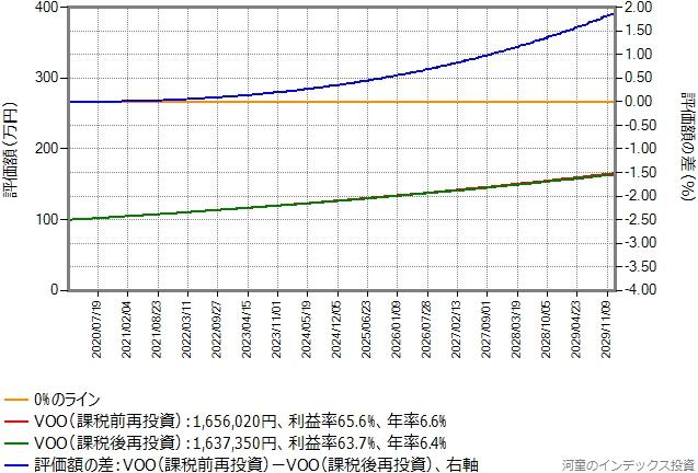 シミュレーション結果のグラフ、税引き後評価額の差、税率は30.0%