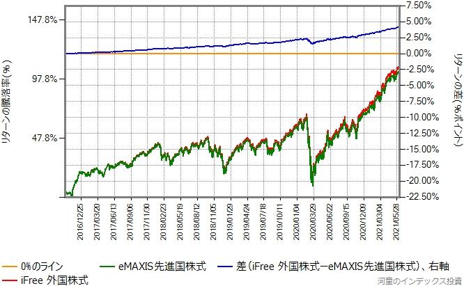iFree外国株式とeMAXIS先進国株式のリターン比較グラフ