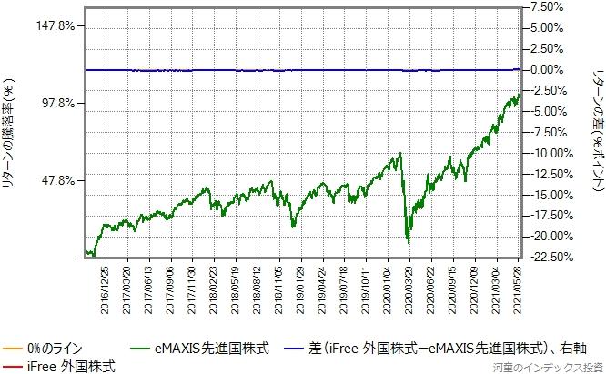 iFree外国株式の運用コストを年率0.42%増量したものとのリターン比較グラフ