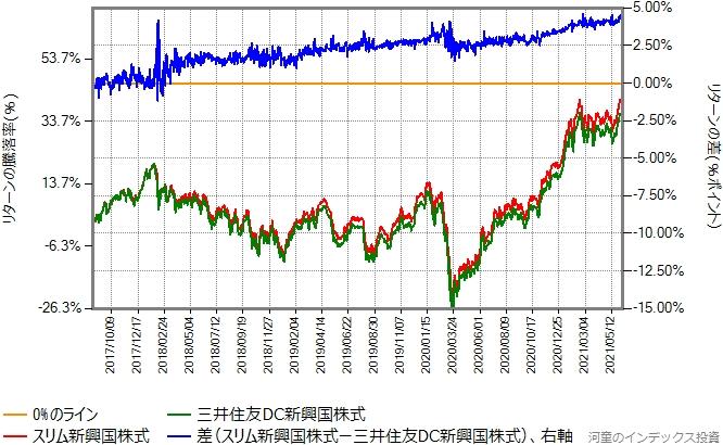 スリム新興国株式と三井住友DC新興国株式とのリターン比較グラフ
