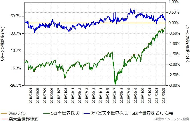 SBI全世界株式と楽天全世界株式のリターン比較グラフ