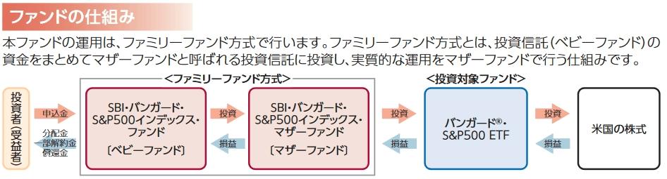 SBIバンガードS&P500のファンドの仕組み