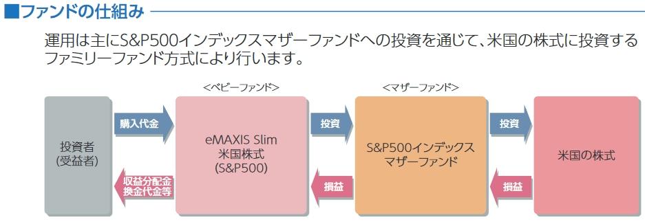 スリム米国株式(S&P500)のファンドの仕組み